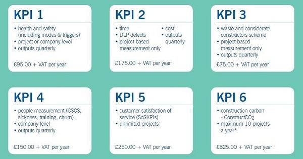3 loại KPI chính là KRI, PI (Metric) và KPI