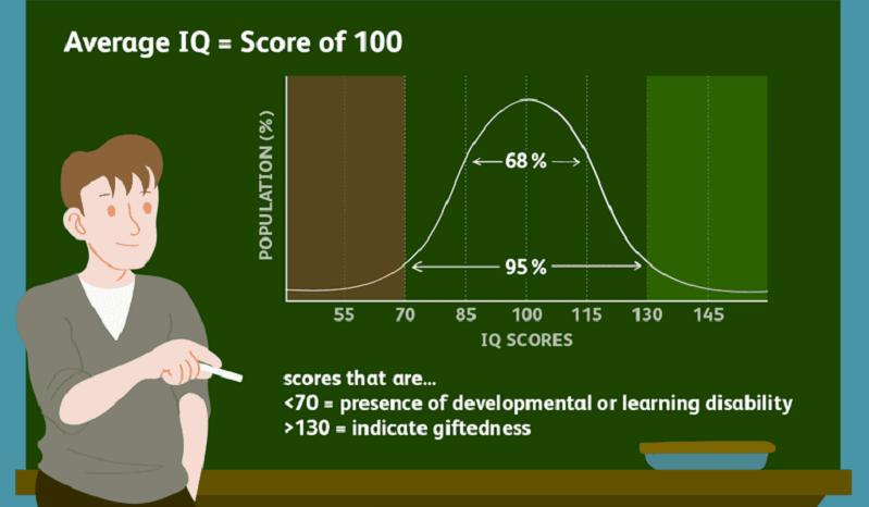 """Chữ viết tắt """"IQ"""" được đề ra vào năm 1912 từ nhà tâm lý học William Stern"""