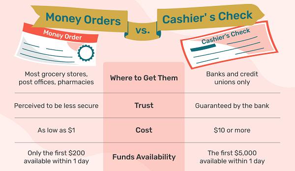 Cashier check hay còn gọi với tên khác là bank check, official check