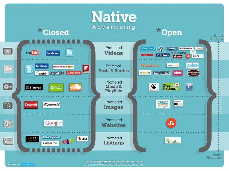 Native ads được phân thành 2 dạng dựa trên nền tảng online của nó