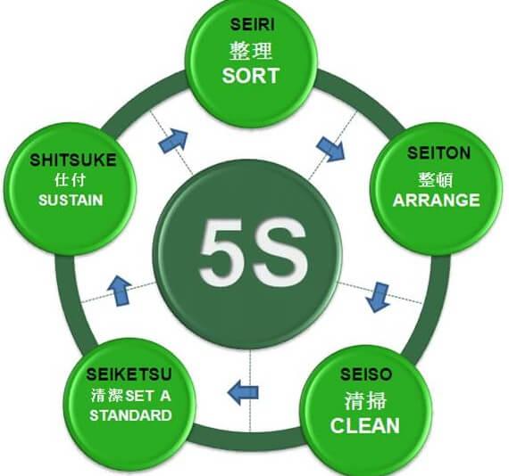 Phương pháp 5S được viết tắt của 5 từ trong tiếng Nhật